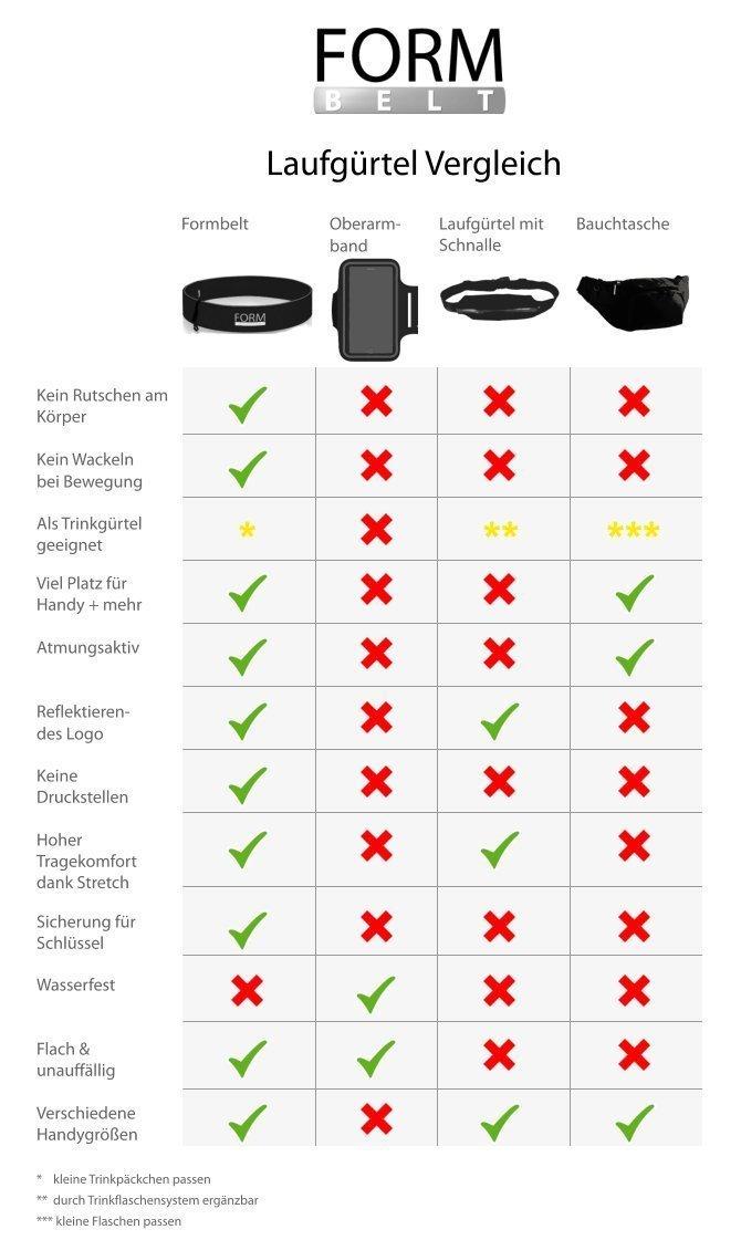 Laufgürtel Vergleich